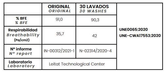 30 ciclos de lavados para mascarillas